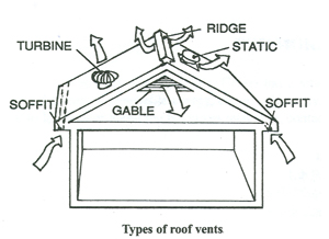 ATTIC AND ROOF VENTILATION Proper Ventilation Between The Roof And The  Insulation Helps Reduce Roof And Ceiling Temperatures, Thus Saving On  Cooling Costs ...