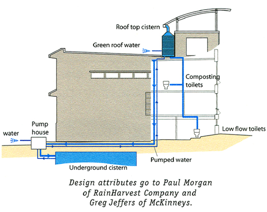 Cistern systems bing images for Cistern plans