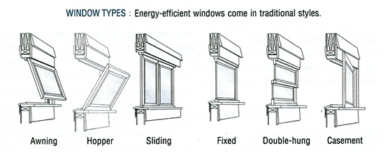 Window types architecture oriel window a bay with for Types of energy efficient windows